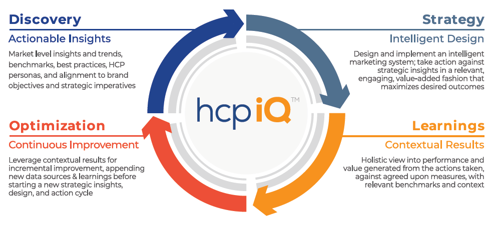 MNG Health's HCPiQ process